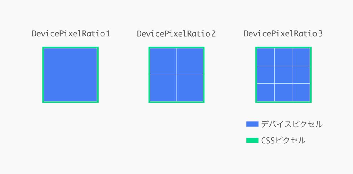 CSSピクセルとデバイスピクセルの説明